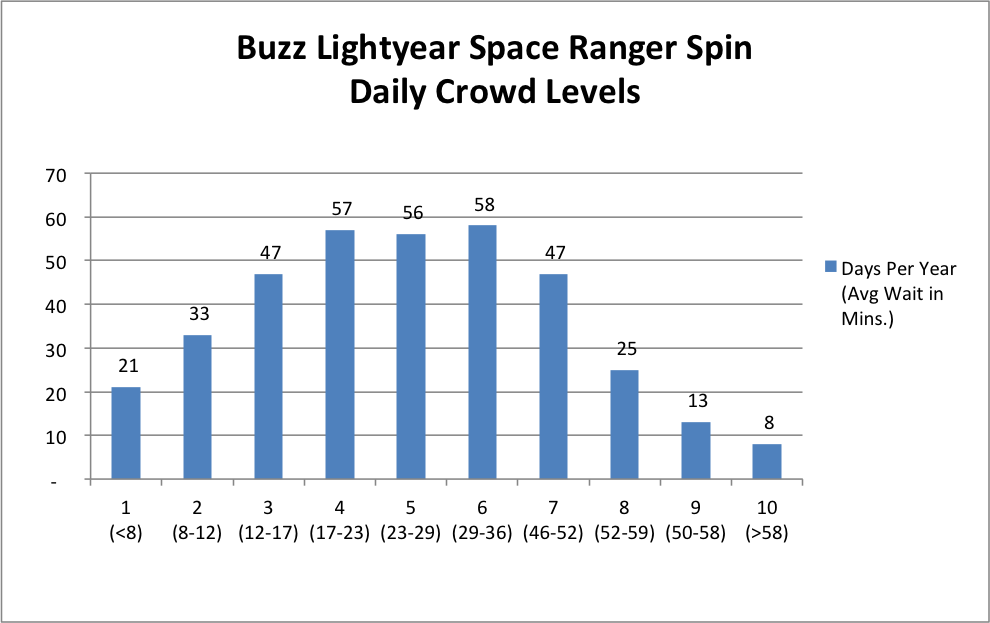 Buzz Lightyear Distribution of Crowd Levels