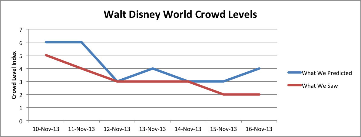 Based on Average Posted Wait Time Between 10am and 5pm