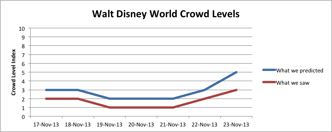 WDW Crowd Levels Nov17-23, 2013