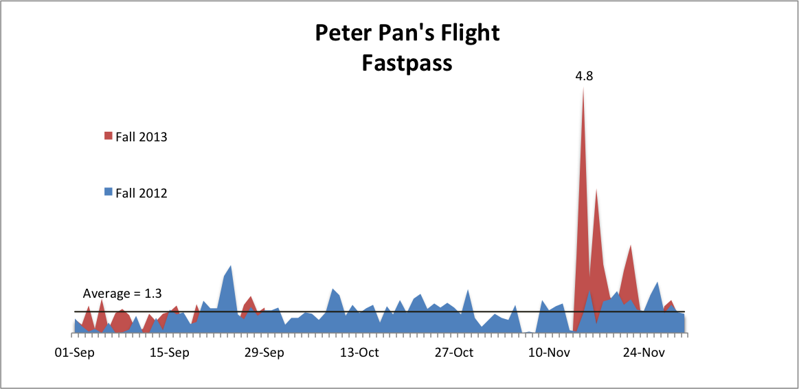 Peter Pans Flight