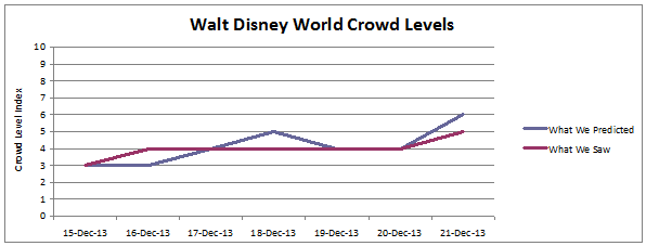Walt Disney World Crowd Report Dec15-21,2013