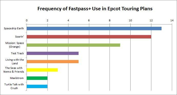 Epcot Fastpass Plus Chart