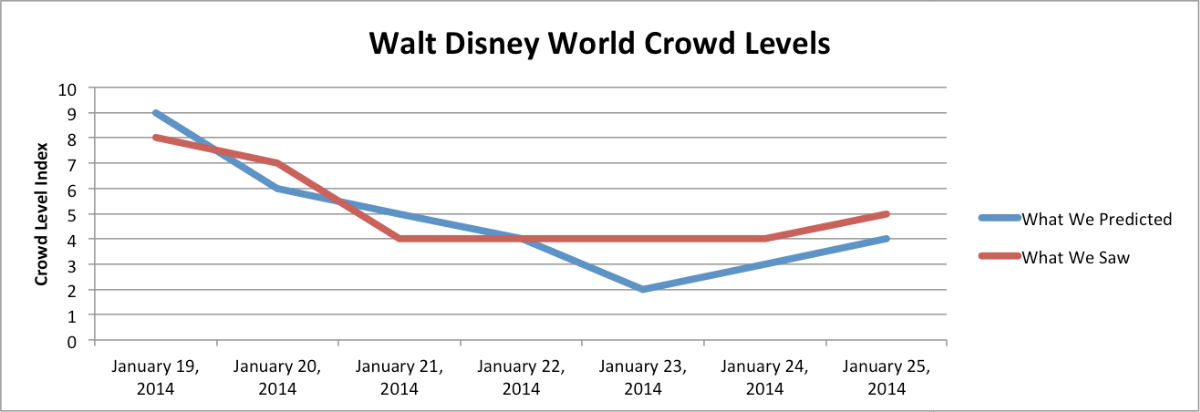Crowd Levels: January 19-25, 2014