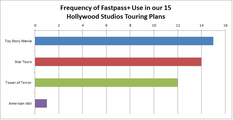Studios FastPass+ Priorities