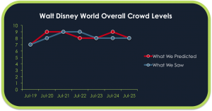 How Did The Crowd Calendar Do?
