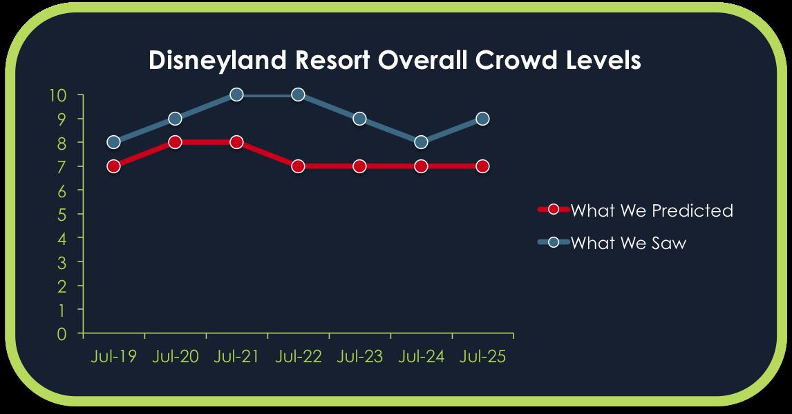 Disneyland Crowd Calendar Report - July 19 to 25, 2015 - TouringPlans ...