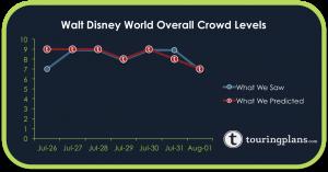 How Did the Crowd Calendar Do Last Week?