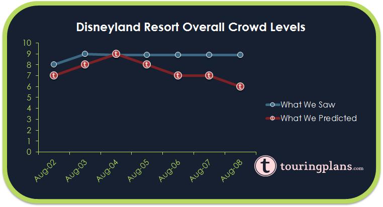 Disneyland Crowd Calendar Report - August 2 to 8, 2015 - TouringPlans ...