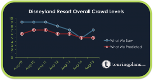 How Crowded is Disneyland?
