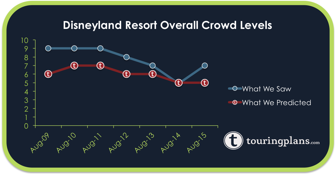 Disney Land Crowd Calendar | Calendar Template 2016
