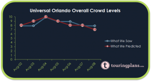 How Did The Universal Crowd Calendar Do?
