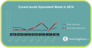 Last year, crowds were significantly lower during the same week.