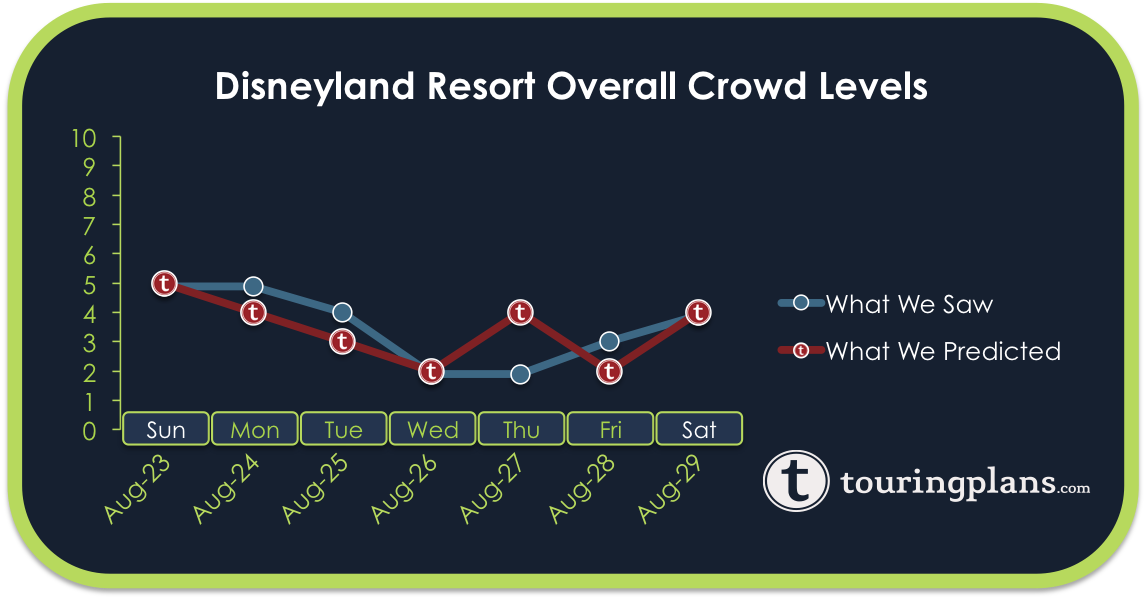 Disneyland Crowd Calendar Report - August 23 to 29, 2015 ...