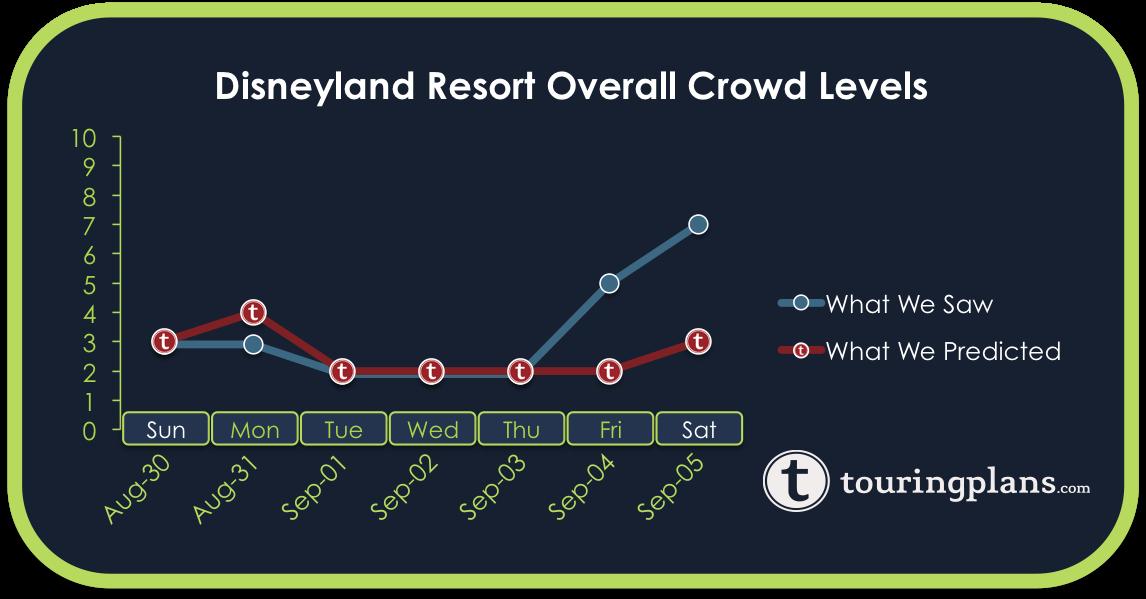 Disneyland Crowd Calendar Report - August 30 to September 5, 2015 ...
