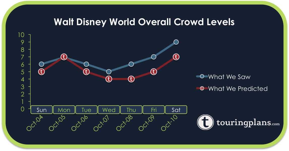 Disney World Crowd Calendar Report - October 4 to 10, 2015 ...