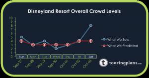 How Did the Disneyland Crowd Calendar Do Last Week?