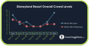 How Did The Disneyland Crowd Calendar Do Last Week?