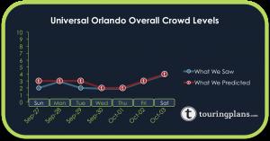 How Did The Universal Crowd Calendar Do Last Week?