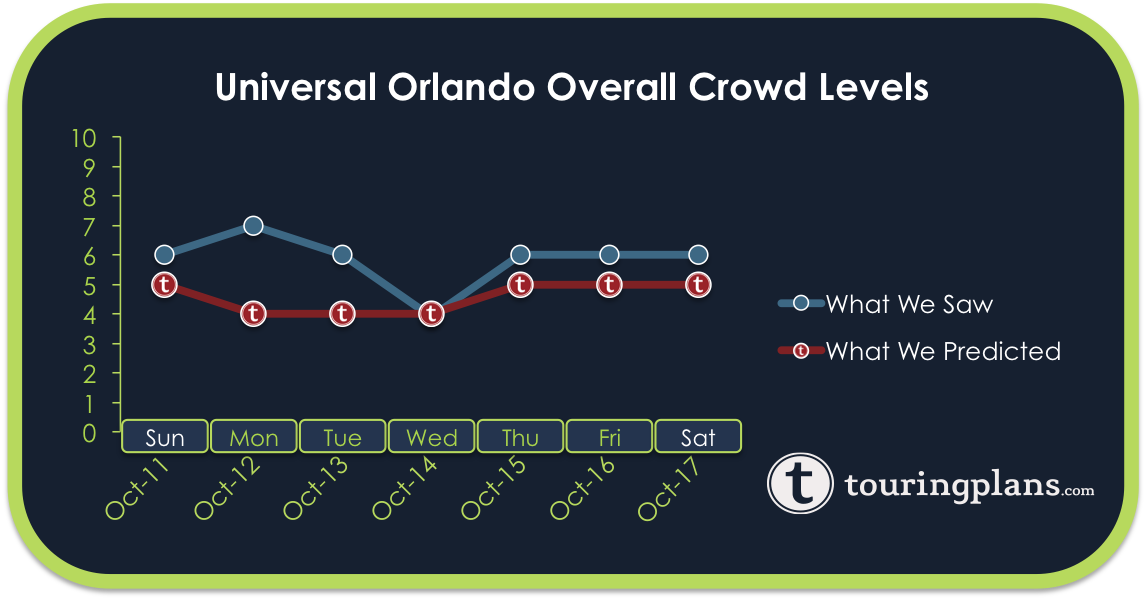 Universal Crowd Calendar Report - October 11 to 17, 2015 ...