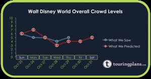 How Did The Disney World Crowd Calendar Do So Far This Week?