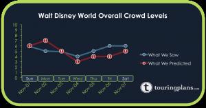 How Did The Disney World Crowd Calendar Do Last Week?