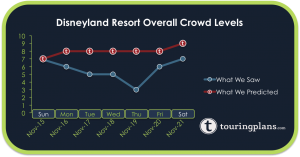 How crowded was Disneyland last week?
