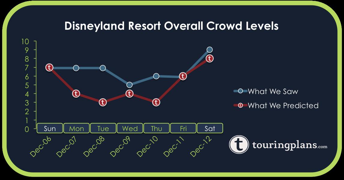 Disneyland Crowd Calendar Report - December 6 to 12, 2015 ...