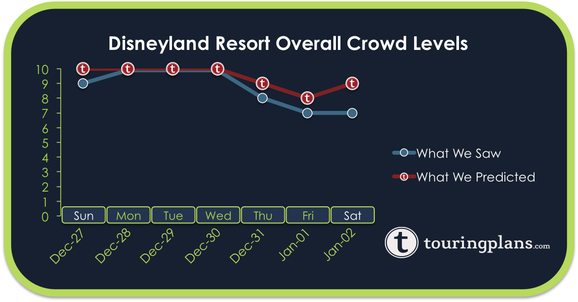 Disneyland Crowd Calendar Report – December 27, 2015 to January 2 ...