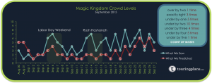 Magic Kingdom is busier than normal this September, especially the 13th to 25th