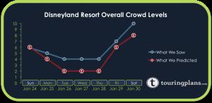 How Crowded Was Disneyland Resort Last Week?