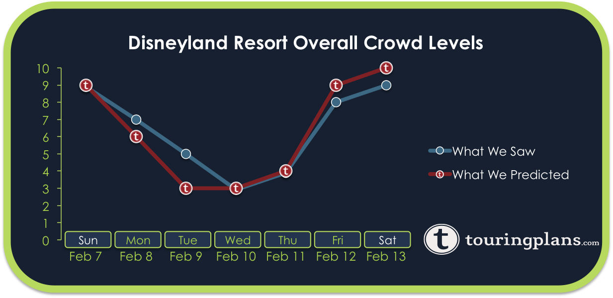 Crowd Calendar Disneyland 2016 February | Calendar Template 2016