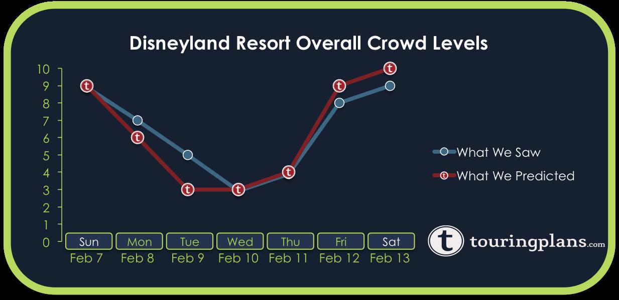 Disneyland Crowd Calendar Report – February 7 to 13, 2016 - February ...
