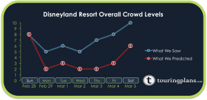 How Crowded Was Disneyland Resort Last Week?