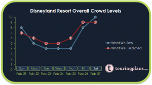 How Crowded Was Disneyland Last Week?