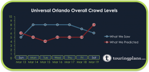 How Crowded Was Universal Orlando Last Week?