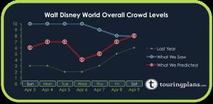 How Crowded Was Walt DIsney World Resort Last Week?