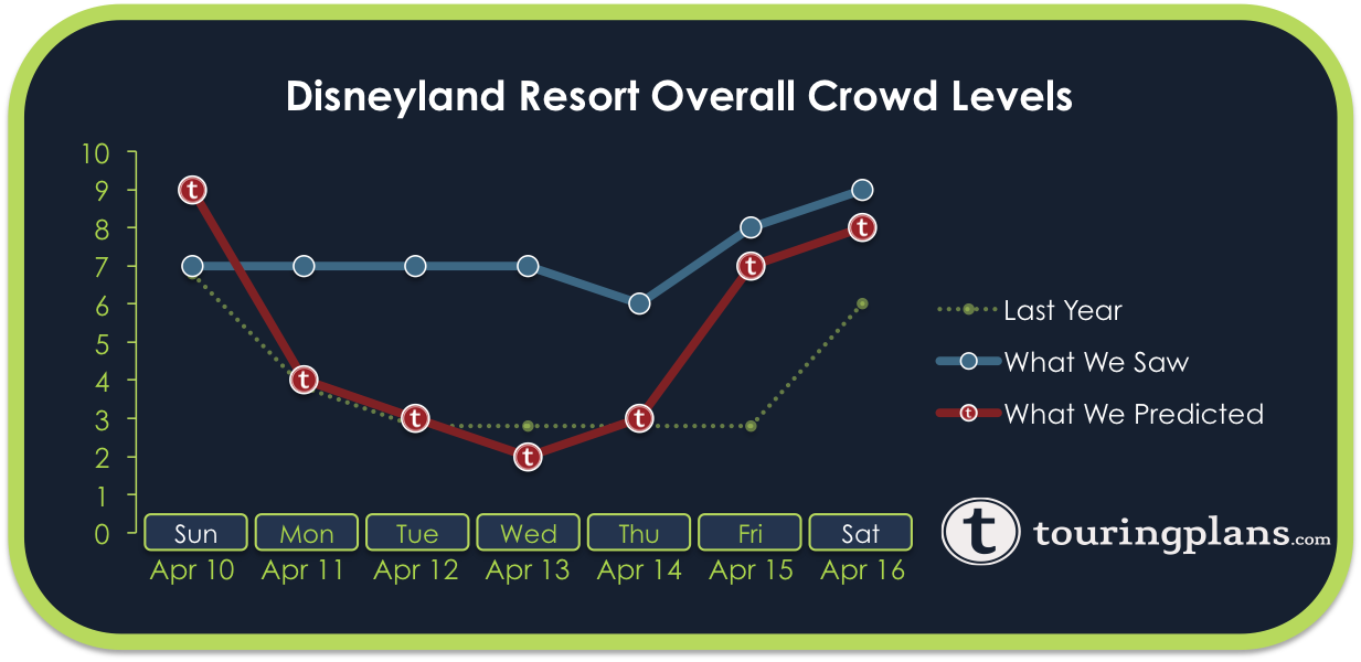 Disneyland Crowd Calendar Report - April 10 to 16, 2016 - TouringPlans ...