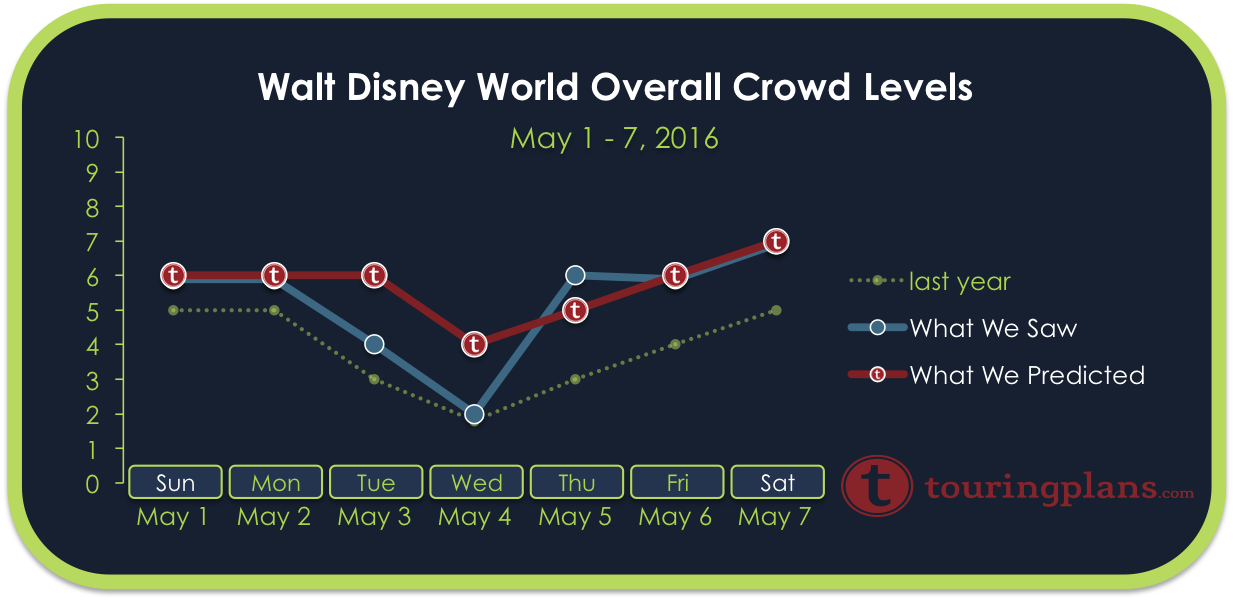 Disney World Crowd Calendar Report - May 1 to 7, 2016 - TouringPlans ...