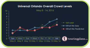 Universal Orlando Crowd Calendar Report