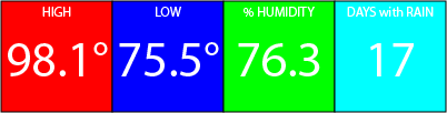 Hi 98.1, Low 75.5, 76.3% Humidity, 17 days with rain
