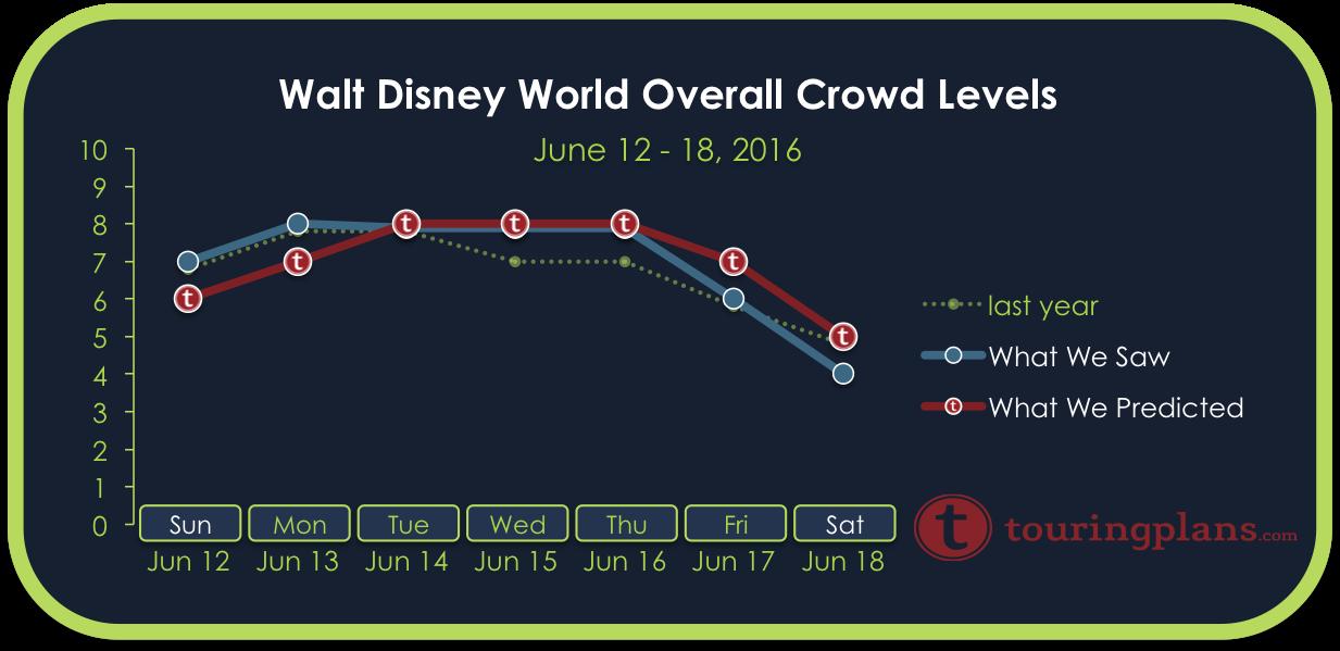 Crowd Calendar Report – June 12 to 18, 2016 - July 04, 2016 10:00 ...