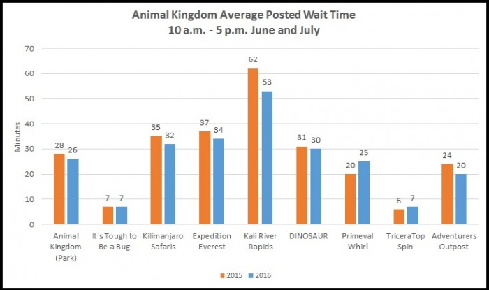 Animal Kingdom Wait Times Summer 2015 and 2016