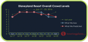 Disneyland Crowd Calendar Report