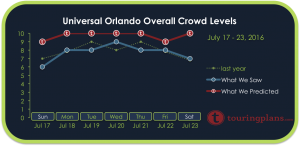 Universal Crowd Calendar Report