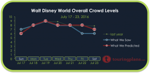 Disney World Crowd Calendar Report