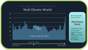 Average Daily Wait Time at Walt Disney World