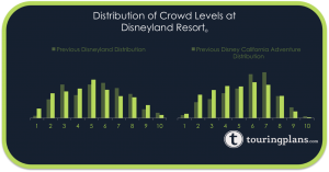 The new crowd calendar distribution shifts days towards the middle of our scale
