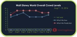 How Crowded Was Disney World August 7 - 13, 2016?